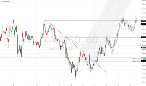 XAUUSD: Gold-high time to start going up