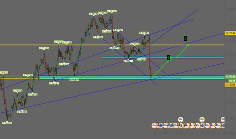 AUDUSD: AUDUSD 1 hour Long idea ?