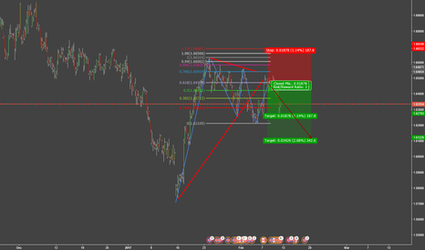 GBPCAD: BEAR DRAGON PATTERN