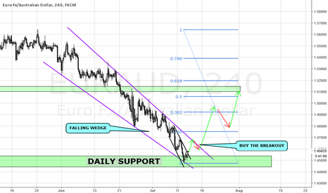 EURAUD: EURAUD LONG TRADE IDEA ON H4