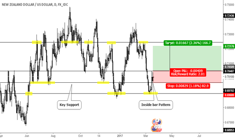 NZDUSD: Inside bar Pattern on Key Support