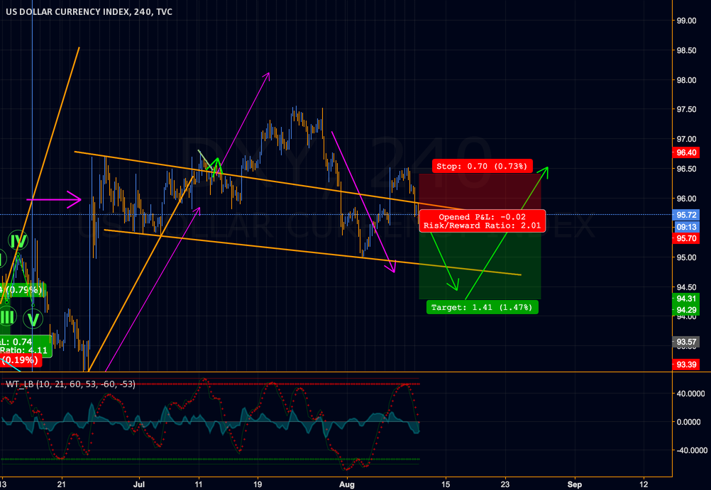 DXY Dollar $ Index short on short timeframe