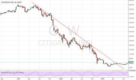 C: DOWNTREND IN CITY GROUP