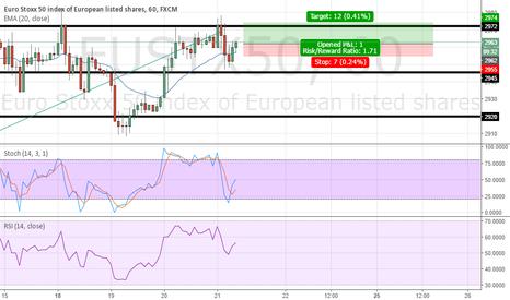 EUSTX50: EURO STOXX 50 short term buying oppurtunity