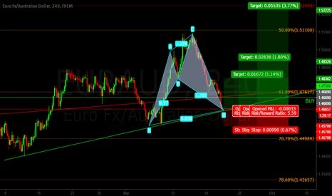 EURAUD: Eur/Aud Cypher Pattern LONG