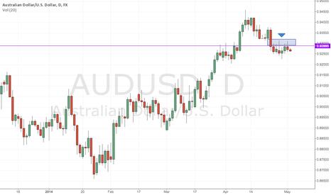 AUDUSD: AUDUSD - Tails at Resistance Go Short