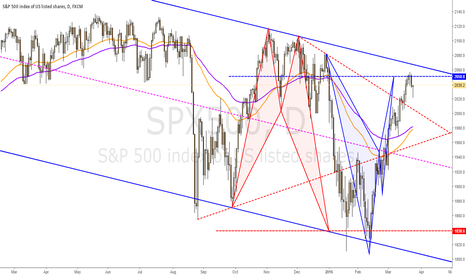 SPX500: Short on bearish bat harmonic