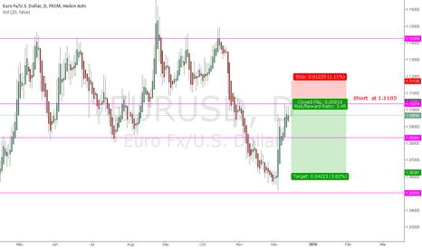 EURUSD: Sell opportunity EURUSD