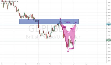 GBPUSD: Possible BAT Pattern GBPUSD