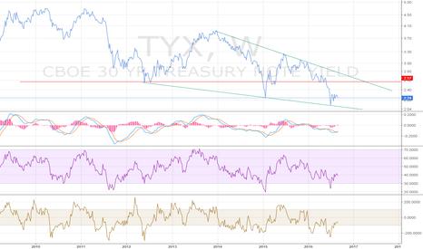TYX: Short Long Bond- Targeting 30YR at 2.56-2.60