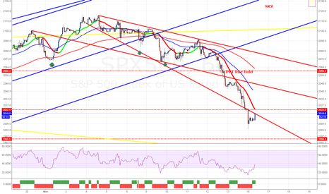 SPX500: SPX500 expanding wedge now up