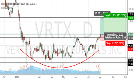 VRTX: VRTX - out of range