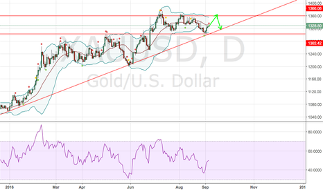 XAUUSD: XAUUSD - uptrend supported by the decrease of the US dollar