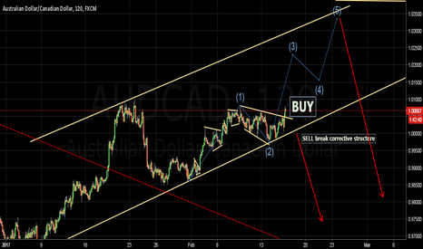 AUDCAD: At this moment it is convenient to Buy