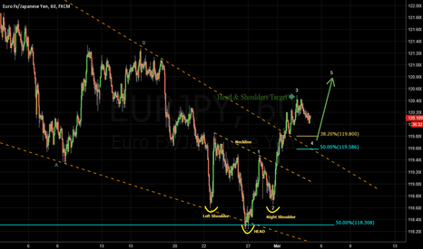 EURJPY: EURJPY - Target reached, what now?