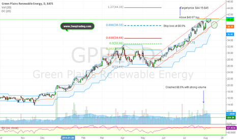 GPRE: Keep an eye on $40.67 (RSI signals breakout upside)