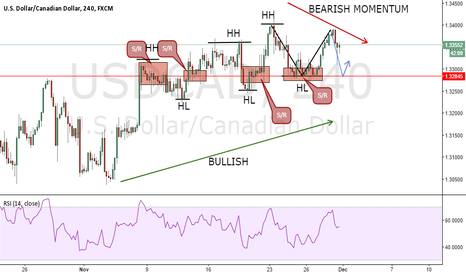 USDCAD: BEAUTIFUL TRADE AT 1.32845