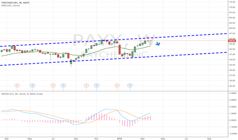 PAYX: I believe PAYX is a Short