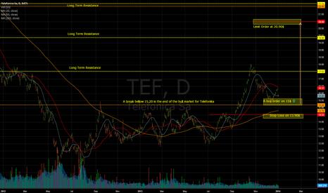 TEF: Telefonica TEF 1D CHART LONG
