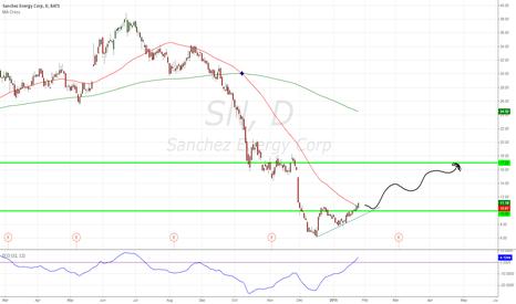 SN: SN Breaks above resistance, great R/R.