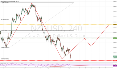 NZDUSD: possible long setup on the NZD/USD