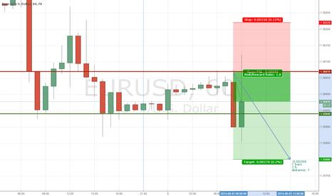 EURUSD: EURUSD Continued declines.