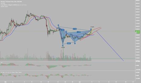 BTCCNY: Bearcoin, 4H Gartley and Ending Diagonals.