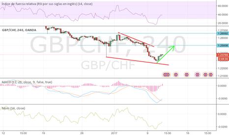 GBPCHF: LIbra en descenso a largo plazo