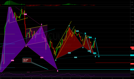 XCUUSD: Copper Potential Bat Pattern with AB=CD Confluence in CD Leg