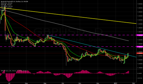 GBPUSD: $GBPUSD DAIlY broke descending trendline and retested on 4hr