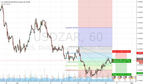 USDZAR: short term short