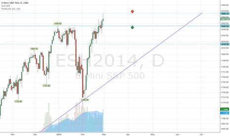 ESH2014: ESH 2014 3/1 chart