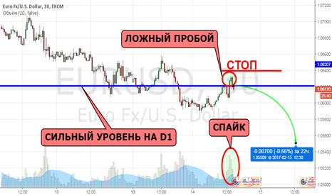 EURUSD: Евродоллар, есть перспективы на шорт