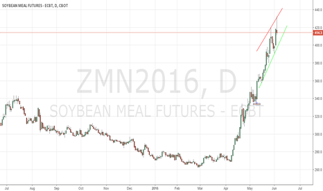 ZMN2016: Soybeanmeal CBoT in neutral mode