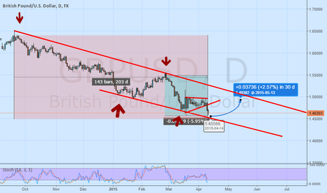 GBPUSD: uptrend on GBPUSD next Week