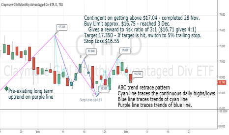 CYH: ABC trend retrace pattern