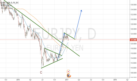 EURJPY: BUY SET UP IN EURJPY - DAILY CHART