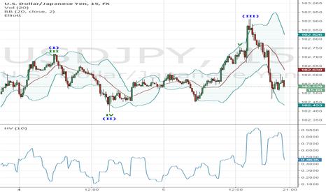 USDJPY: Poor Bull Wave Structure On 15min