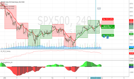 SPX500: short stock index