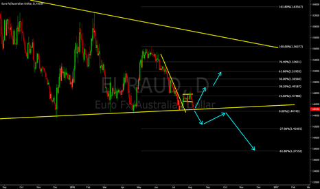 EURAUD: EURAUD - it came to major support line.