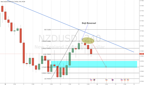 NZDUSD: Bounced off the 0.236 4 times - Short