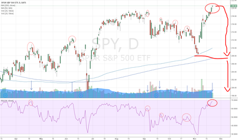 SPY: SPX - Are you tired? The SPX is Tired... hangman?