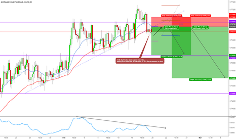 AUDUSD: AUDUSD SHORT 4 HR BREAK AND RETEST TRADE SETUP