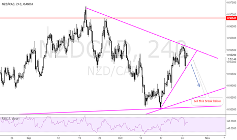 NZDCAD: waiting to sell again