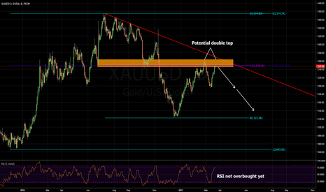 XAUUSD: analysis of gold daily