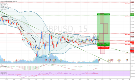 GBPUSD: GBPUSD: Buying on Good News for GBP