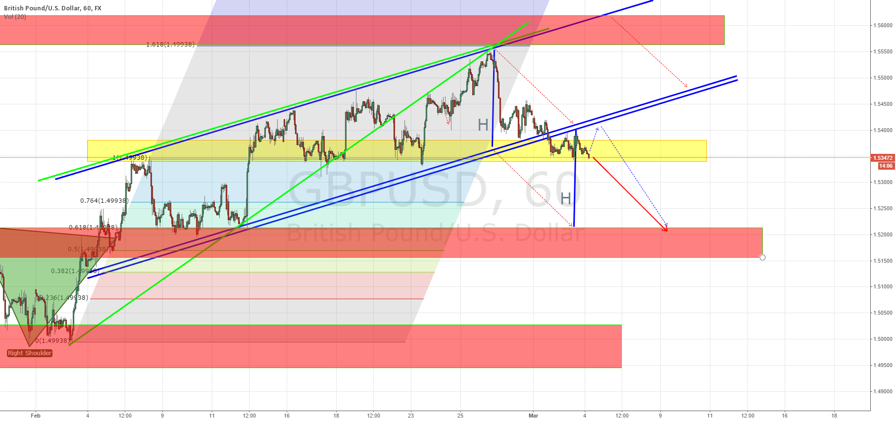 GBPUSD previous long position is closed & open short position