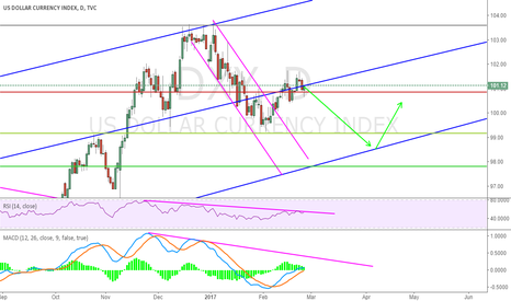 DXY: Possible DXY
