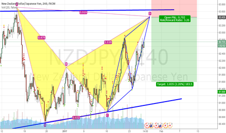 NZDJPY: Potential Bat With AB=CD Pattern Completed