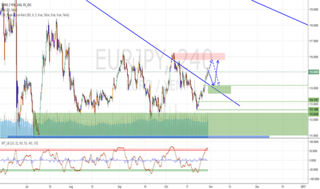 EURJPY: EURJPY - wait for correction